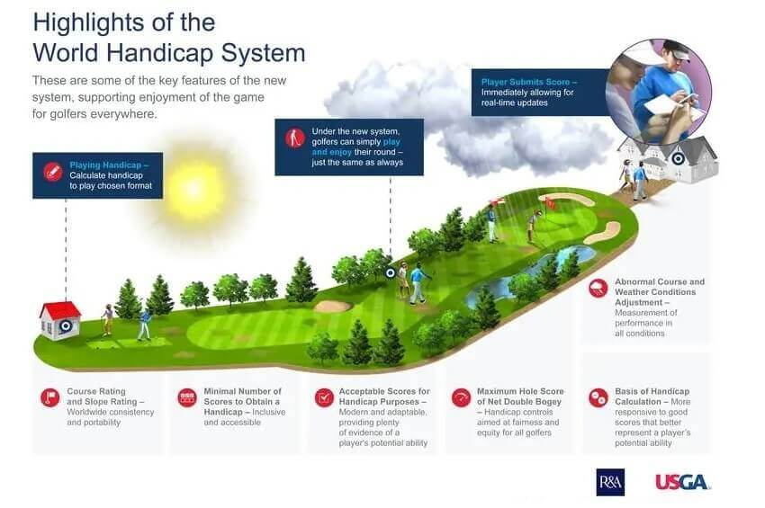 How Do Golf Handicaps Work?