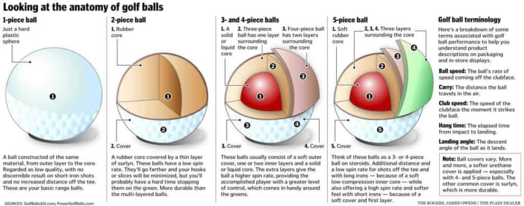 types of golf balls constructions